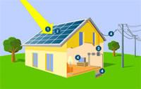 panneau photovoltaique energie renouvelable solaire. Black Bedroom Furniture Sets. Home Design Ideas